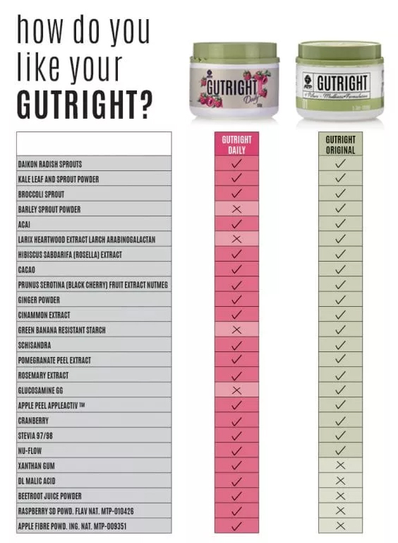 Difference between gutright and gutright daily