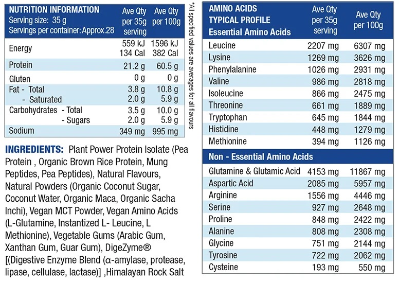 Plant Protein Nutrition Facts